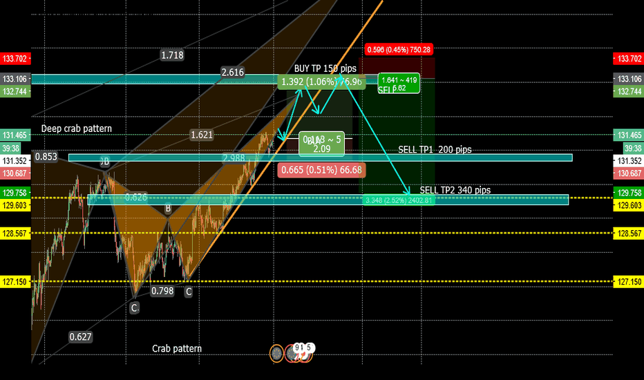 EURJPY: DOUBLE BEARISH CRABS -  EURJPY-- 4h/daily   BUYS / SELLS