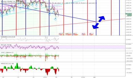 BTCUSD: Bounce Point is probably 01-07-07