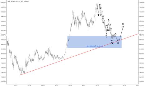 DX1!: Dollar Index
