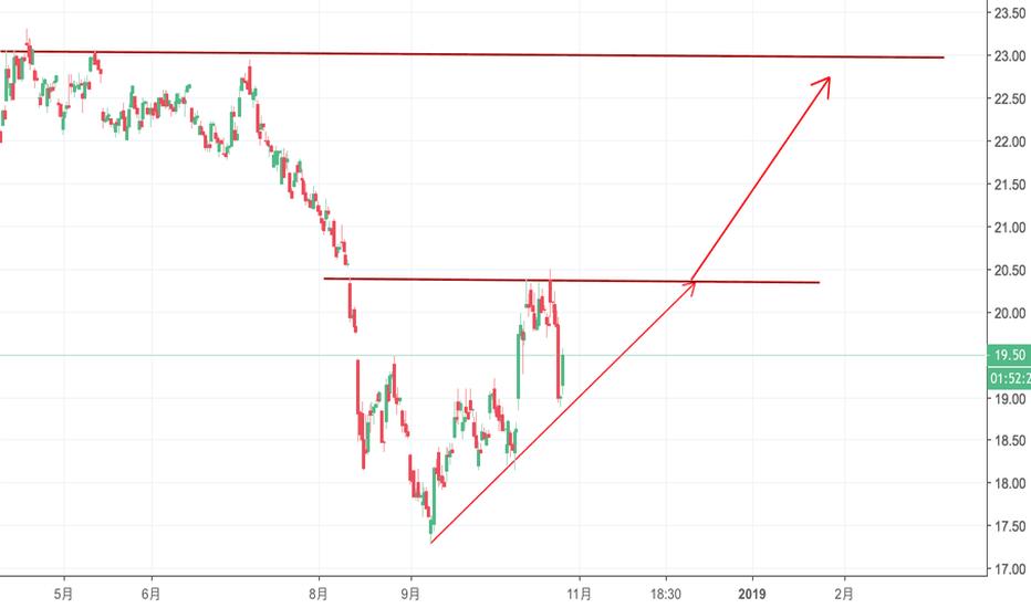 GDX: 【10/26/2018】黄金矿业看到22附近,延上升趋势线做多,跌破止损