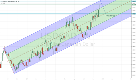 USDCAD: USD/CAD to retrace in coming weeks