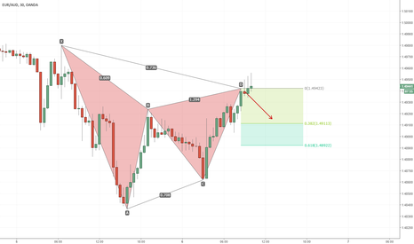 EURAUD: Strong short position contender - Gartley Pattern