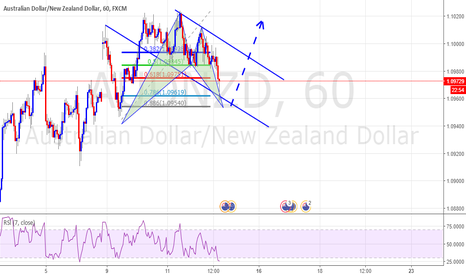 AUDNZD: Bullish Bat Pattern With Strong Support