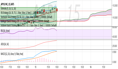 AAPL: AAPL APR. 15 109 Puts Possible breakout from 111.85