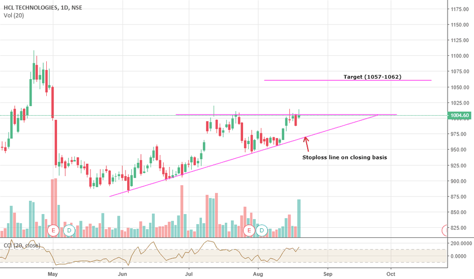 HCLTECH: HCL Technologies short term view
