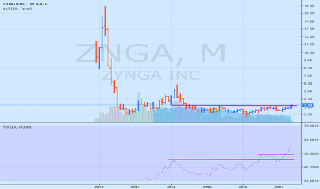 ZNGA: Highest close in a while