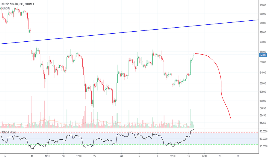 BTCUSD: This is an obvious Bull Trap