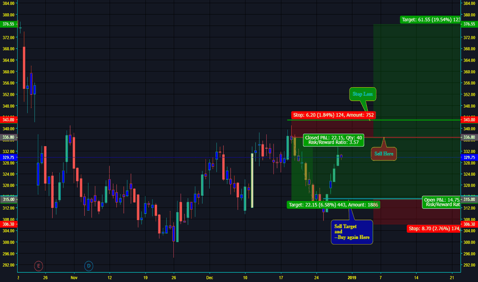 HEXAWARE: Hexaware Tech - first Sell and then big Buy