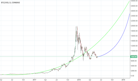BTCUSD: Back to the bell curve and exponential growth: adoption cycle go