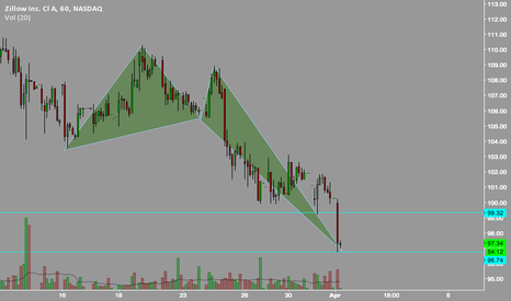 Z: Zillow Trade.
