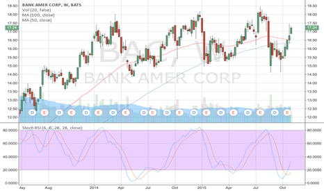 BAC: BAC trend just starting