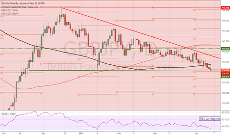 GBPJPY: SELL GBPJPY at market - key support broken