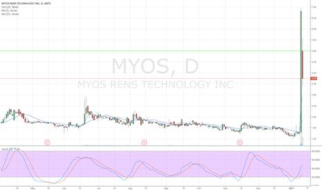 MYOS: MYOS Long Possibility