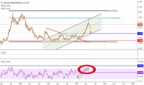 USDBRL: saturation and correction