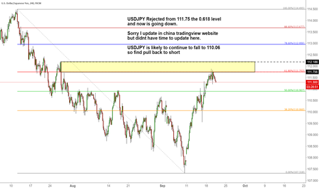 USDJPY: USDJPY Rejected from 111.75 the 0.618 level