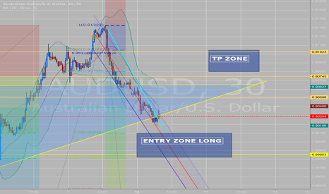 AUDUSD: ENTRY ZONE AUSUSD
