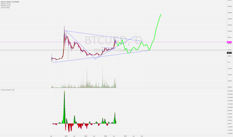 BTCUSD: big correction still?