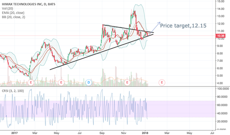HIMX: Himx possible breakout