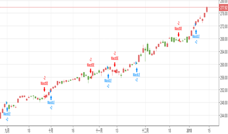 SPY: 使用 TradingView 模擬交易
