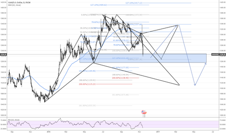 XAUUSD: GOLD from another view
