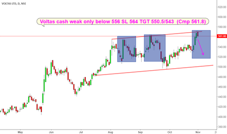 VOLTAS: VOLTAS GOOD SELL AS AT RESISTANCE