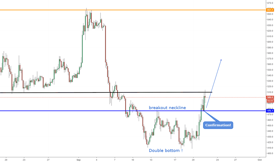 BCHUSD: BCHUSD: Double bottom Forming--> Buy !