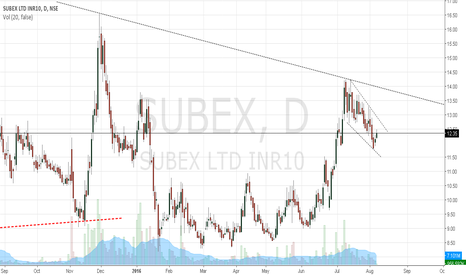SUBEX: Subex: Good Buy for long term