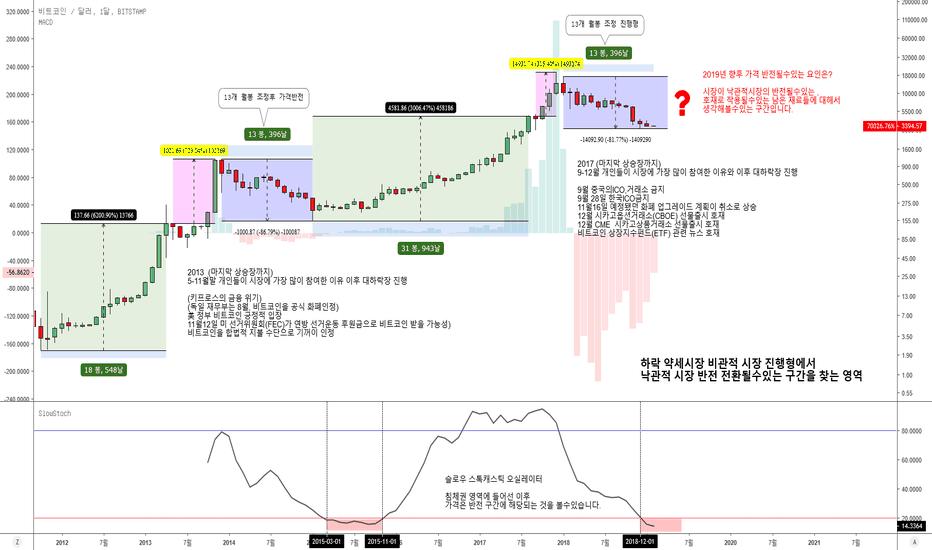 BTCUSD: 2019- 02- 08   Bitcoin 비트코인 분석 사이클 주기 비관적시장과 낙관적시장에 대해서
