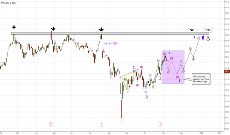 AAPL: I see the end of a wave A.