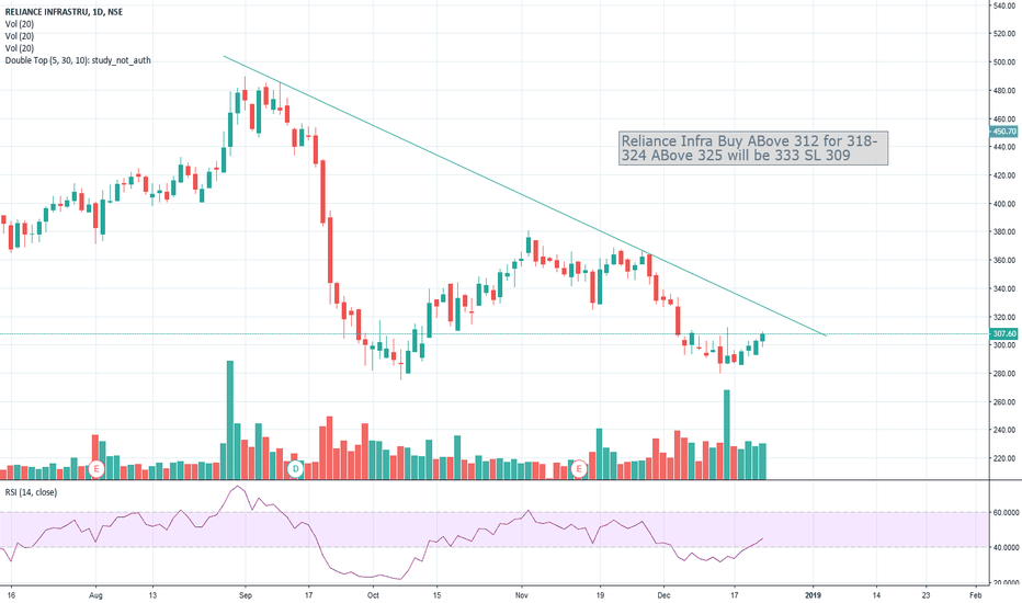 RELINFRA: BUY RELIANCE INFRA ABOVE 312 for 318-324