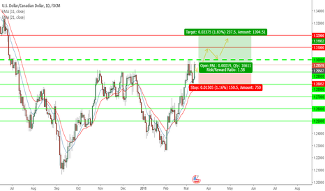 USDCAD: USDCAD BUY/LONG