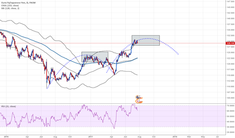 EURJPY: EURJPY Entering the daily bb let start the fun