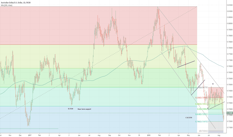 AUDUSD: Tested and held so sar