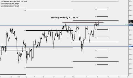 SPX500: Testing Monthly R1 Resistance