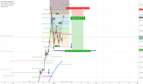 EOSUSD: EOS: 2 patterns (#1 BAT, #2 Gartley) which one will play out???