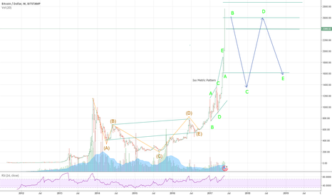 BTCUSD: Neo wave analysis : BTCUSD weekly Frame overview