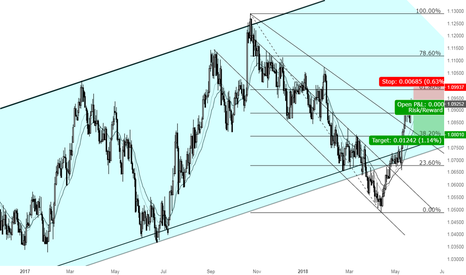 AUDNZD: AUDNZD also offers a great Shorting opportunity.
