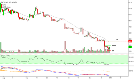 GNC: GNC meets my best setup, downtrend, RSI and MACD converge