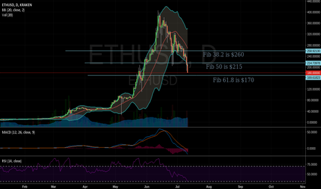 ETHUSD: $ETH correction and support level