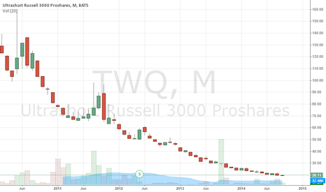 TWQ: Doing weekend homework ideas for next week $TWQ