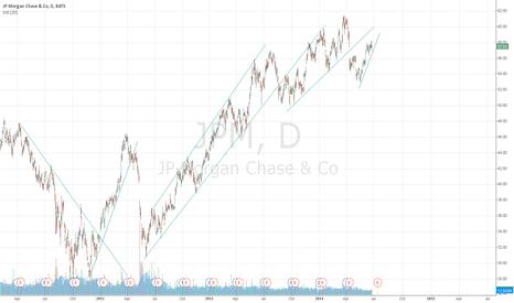JPM: trend practice