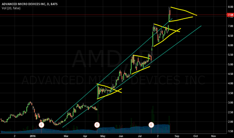 AMD: AMD Long Simple Triangles and Tend Line