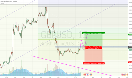 GBPUSD: Long in GBPUSD after pullback
