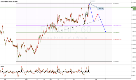 EURGBP: EURGBP AB=CD good to short