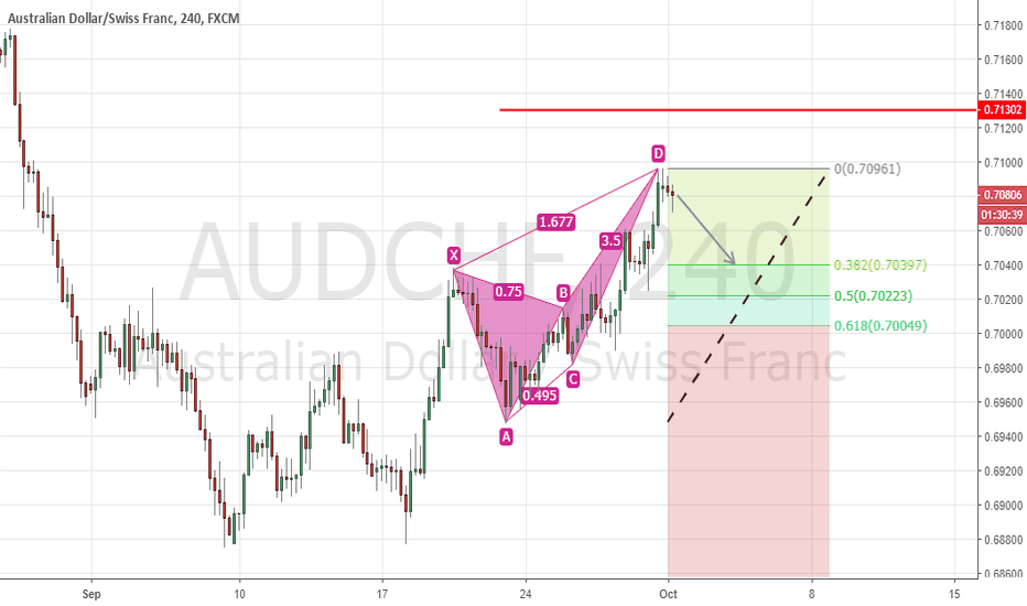 AUDCHF: Bearish Crab Pattern Complete On 4Hr TF AUDCHF! Wait For Entry
