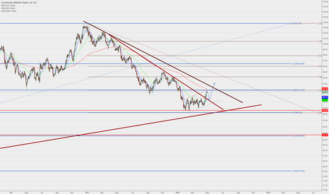 DXY: DAX