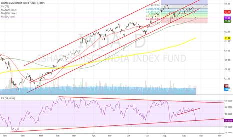 INDA: India Stock Index ETF