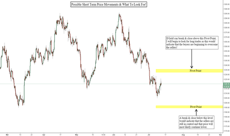 GOLD: What Is Going On With Gold Right Now & How We Should Trade It!