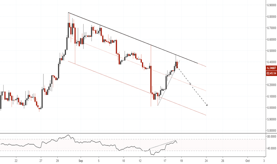 USDTRY: USDTRY(4hr chart). Downtrend Channel.
