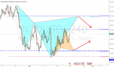 NZDUSD: NZDUSD Bracketing the Market